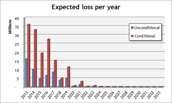 Expected loss per year